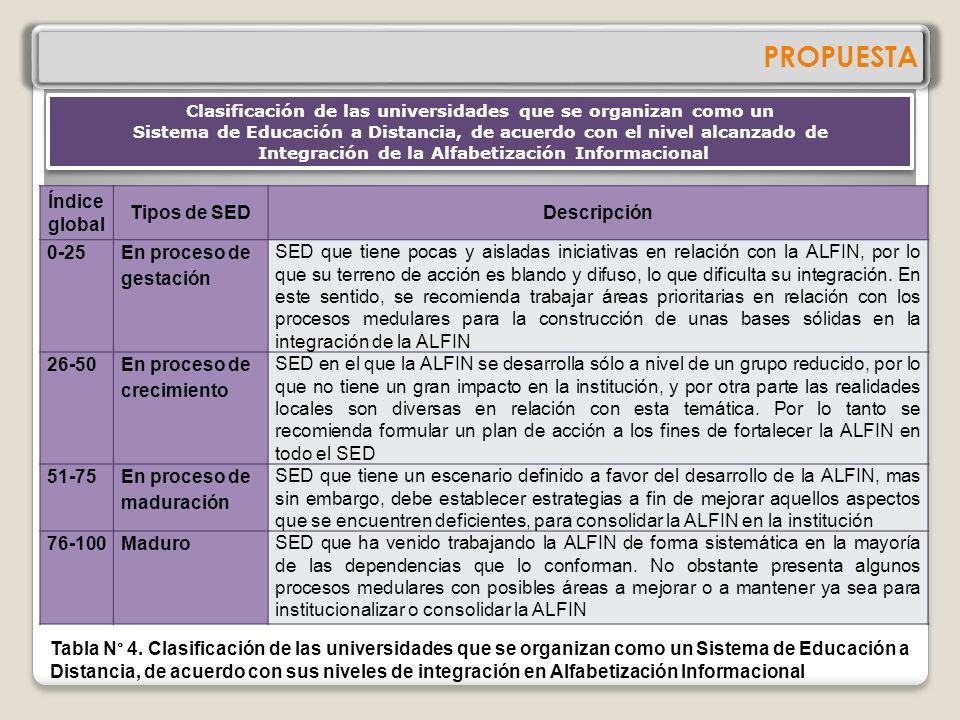 PROPUESTA Índice global Tipos de SED Descripción 0-25