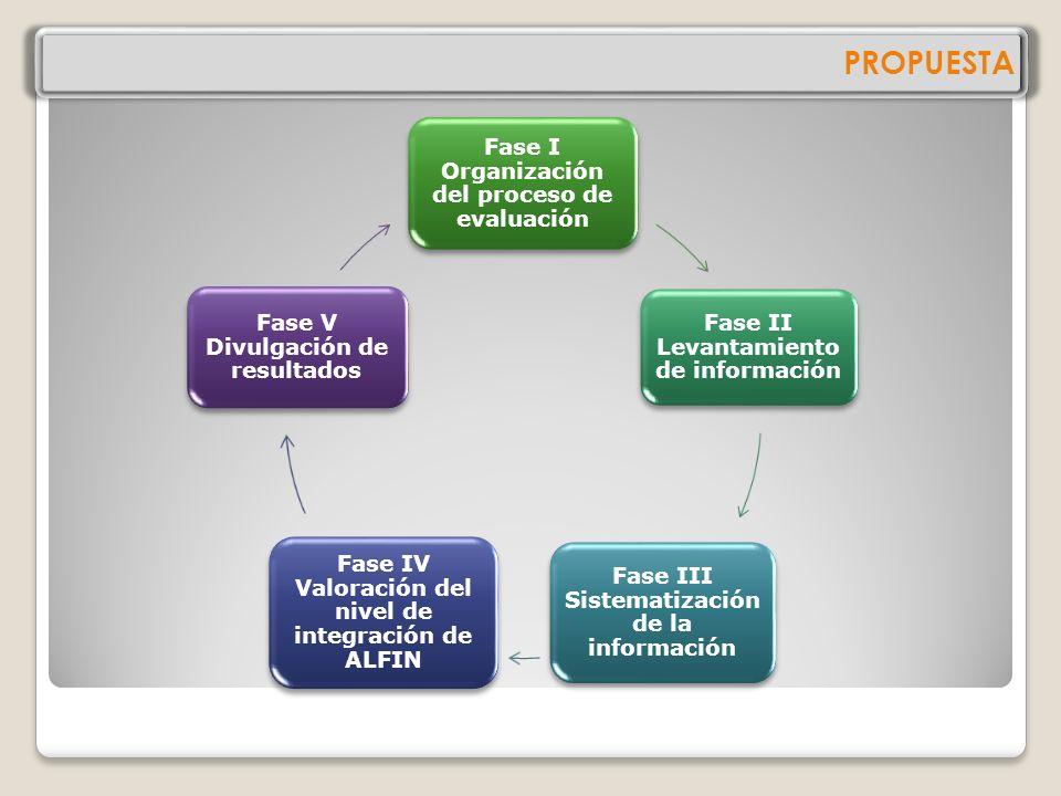 PROPUESTA Fase I Organización del proceso de evaluación