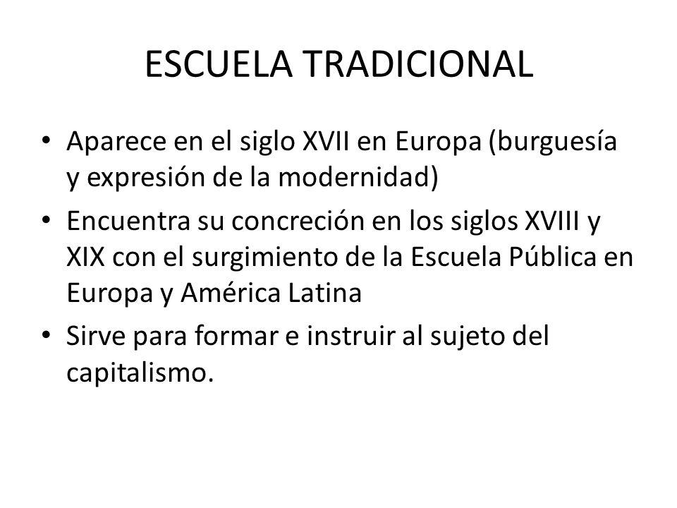 ESCUELA TRADICIONAL Aparece en el siglo XVII en Europa (burguesía y expresión de la modernidad)