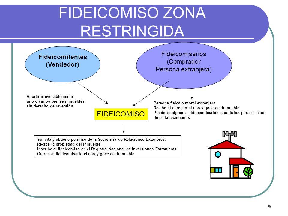 FIDEICOMISO ZONA RESTRINGIDA