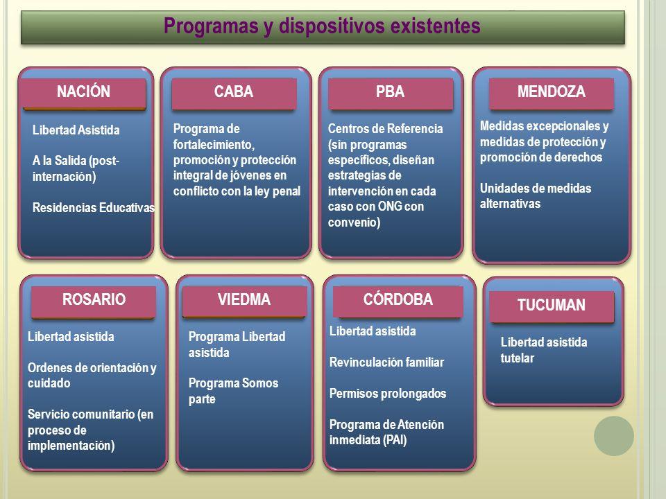 Programas y dispositivos existentes