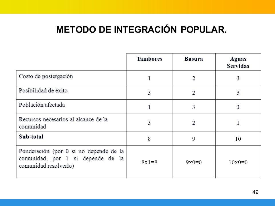 METODO DE INTEGRACIÓN POPULAR.