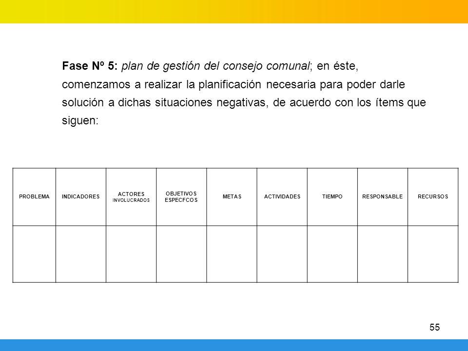 Fase Nº 5: plan de gestión del consejo comunal; en éste, comenzamos a realizar la planificación necesaria para poder darle solución a dichas situaciones negativas, de acuerdo con los ítems que siguen: