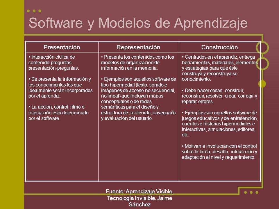 Software y Modelos de Aprendizaje