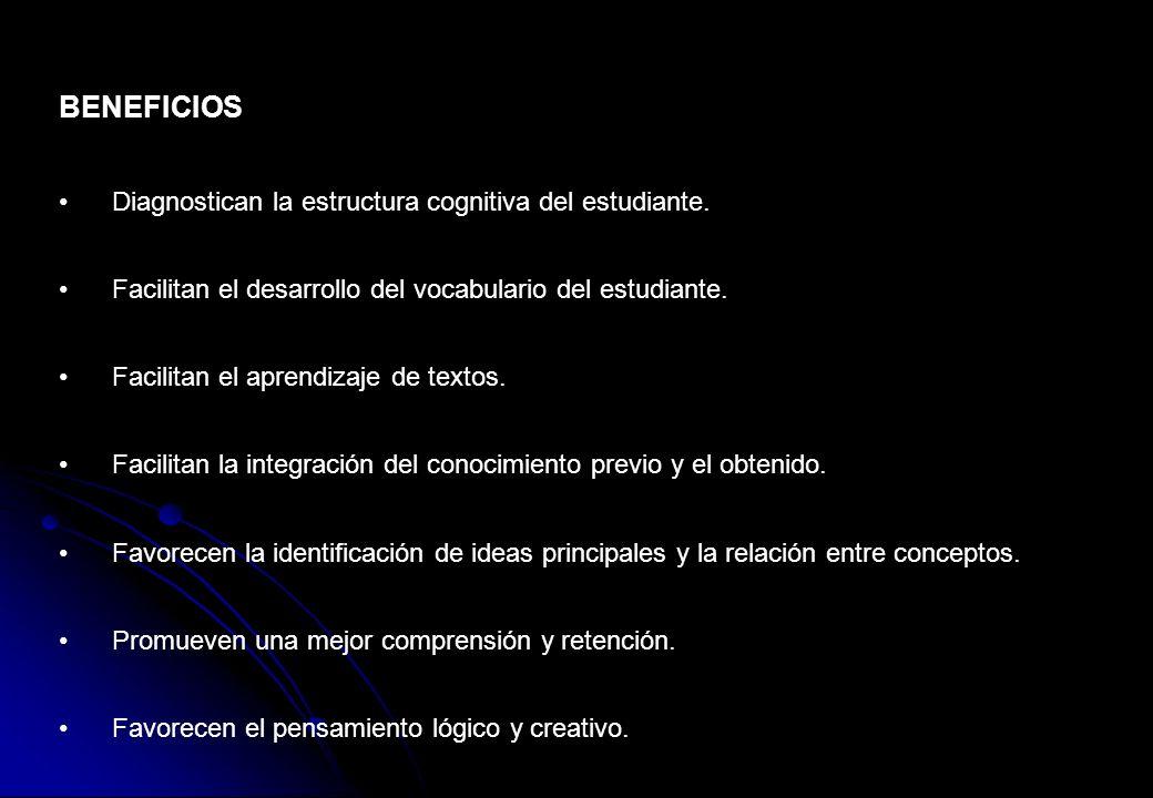 BENEFICIOS Diagnostican la estructura cognitiva del estudiante.