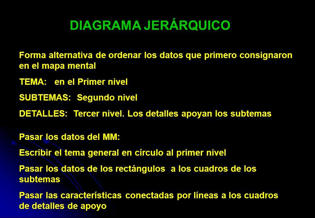 DIAGRAMA JERÁRQUICO Forma alternativa de ordenar los datos que primero consignaron en el mapa mental.