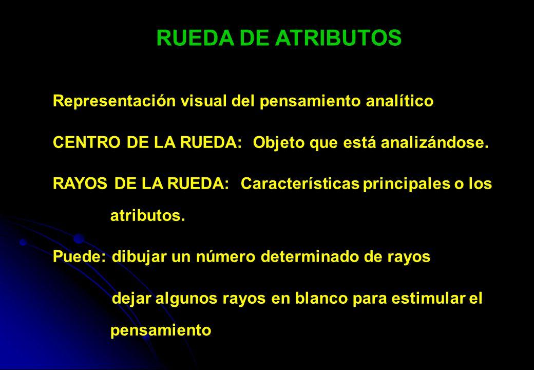 RUEDA DE ATRIBUTOS Representación visual del pensamiento analítico