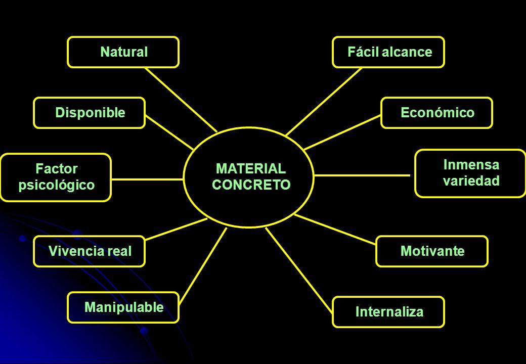 MATERIAL CONCRETO Fácil alcance. Económico. Inmensa variedad. Motivante. Internaliza. Natural.