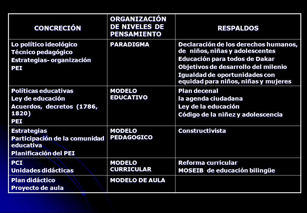 ORGANIZACIÓN DE NIVELES DE PENSAMIENTO RESPALDOS