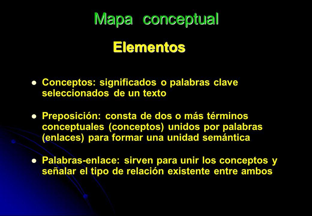 Mapa conceptual Elementos