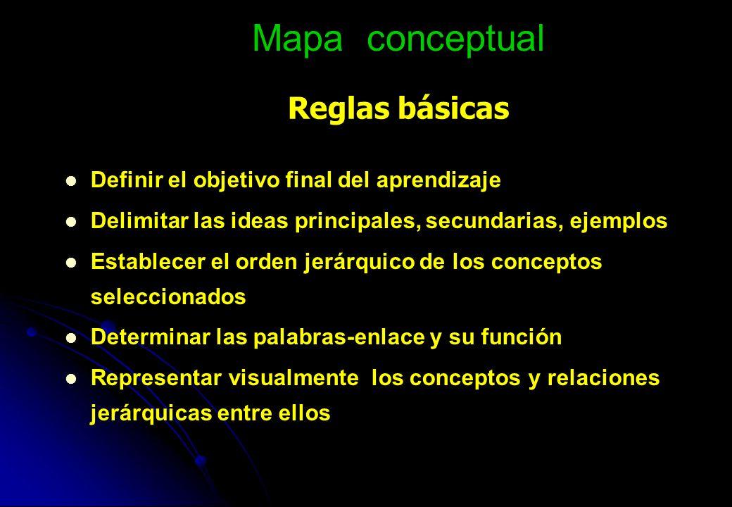 Mapa conceptual Reglas básicas