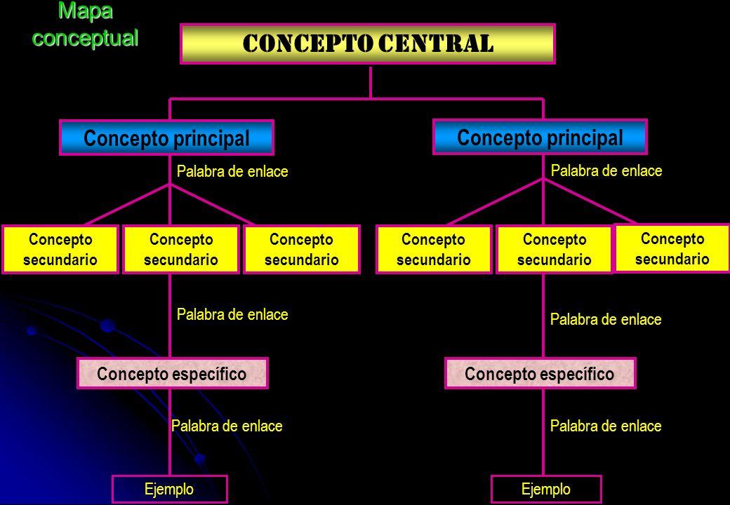 CONCEPTO CENTRAL Mapa conceptual Concepto principal Concepto principal