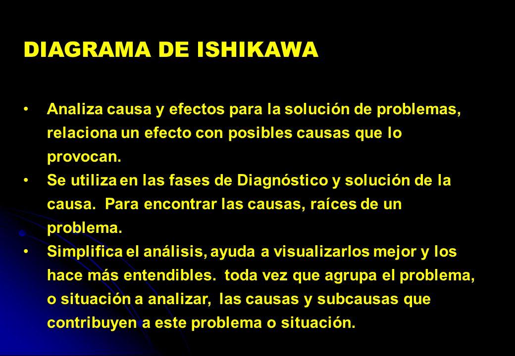 DIAGRAMA DE ISHIKAWA Analiza causa y efectos para la solución de problemas, relaciona un efecto con posibles causas que lo provocan.