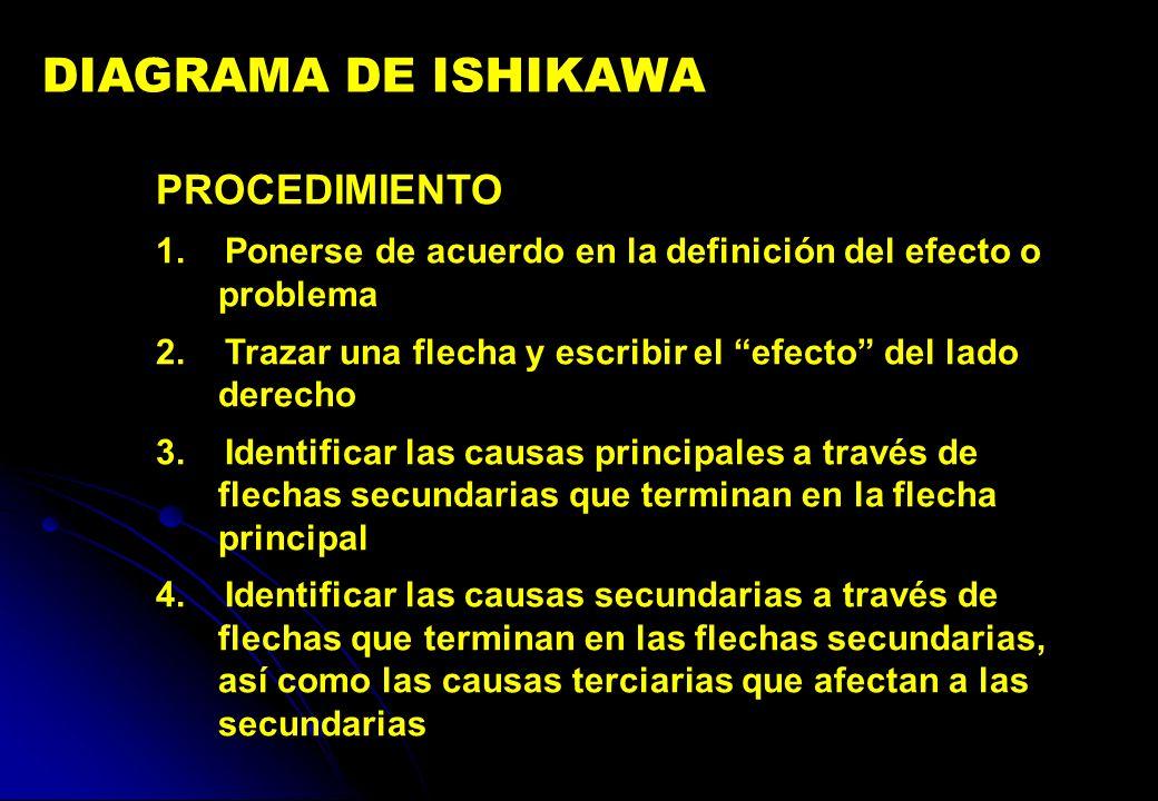 DIAGRAMA DE ISHIKAWA PROCEDIMIENTO