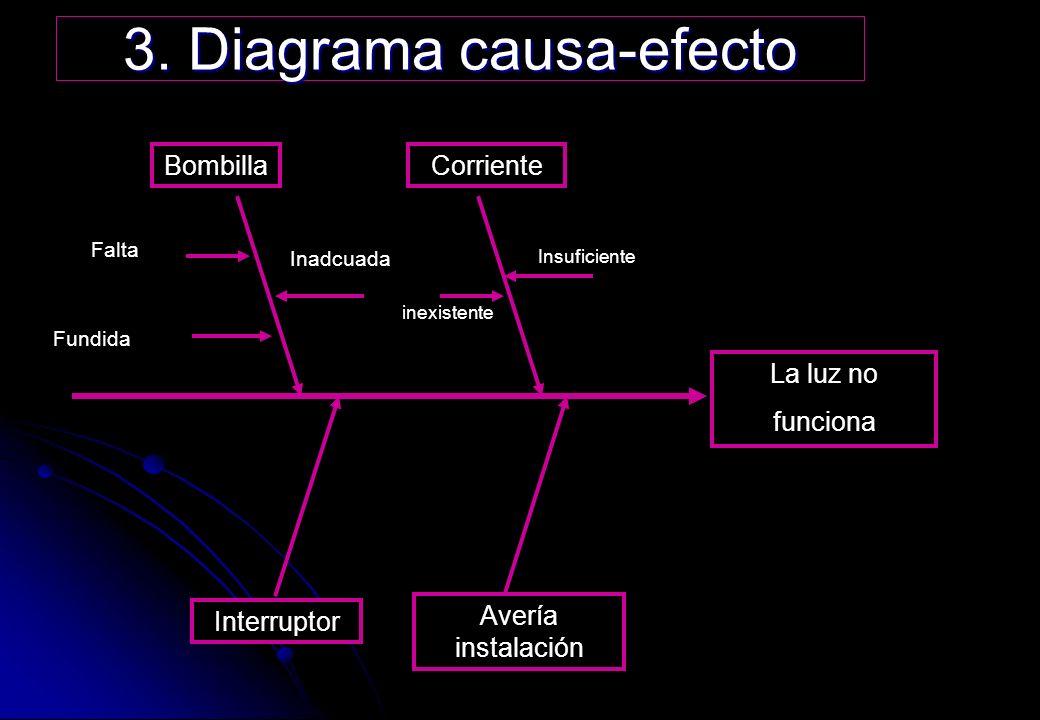 3. Diagrama causa-efecto