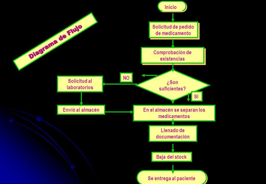 Diagrama de Flujo Inicio Solicitud de pedido de medicamento