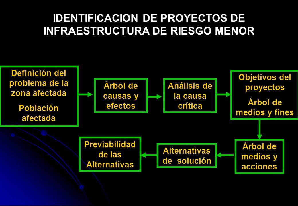 IDENTIFICACION DE PROYECTOS DE INFRAESTRUCTURA DE RIESGO MENOR