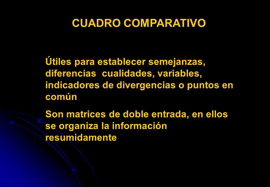 CUADRO COMPARATIVO Útiles para establecer semejanzas, diferencias cualidades, variables, indicadores de divergencias o puntos en común.