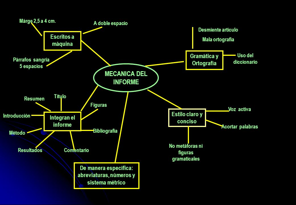MECANICA DEL INFORME Escritos a máquina Gramática y Ortografía