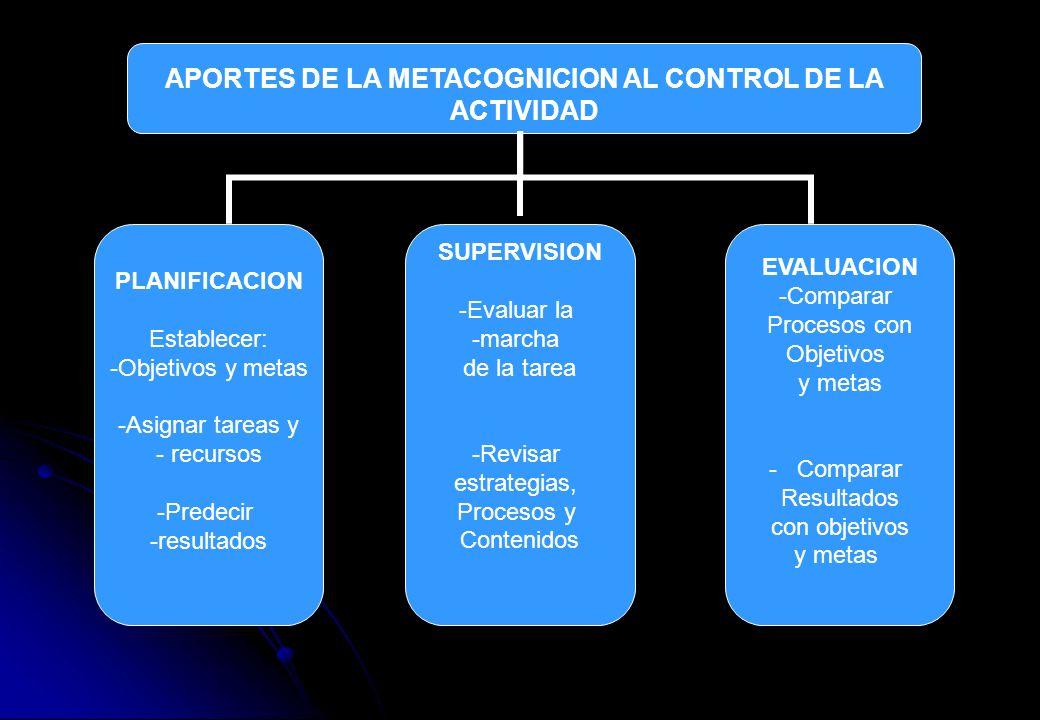 APORTES DE LA METACOGNICION AL CONTROL DE LA ACTIVIDAD