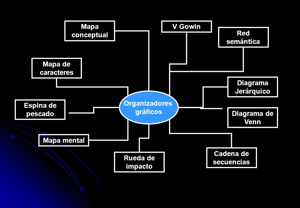 Mapa conceptual V Gowin. Red semántica. Mapa de caracteres. Diagrama Jerárquico. Organizadores.
