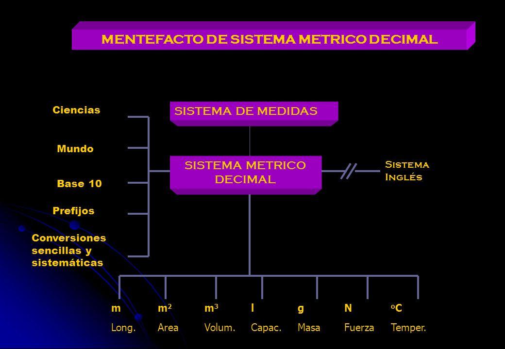 MENTEFACTO DE SISTEMA METRICO DECIMAL