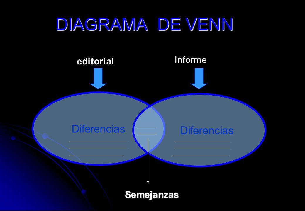 DIAGRAMA DE VENN editorial Informe Diferencias Diferencias Semejanzas