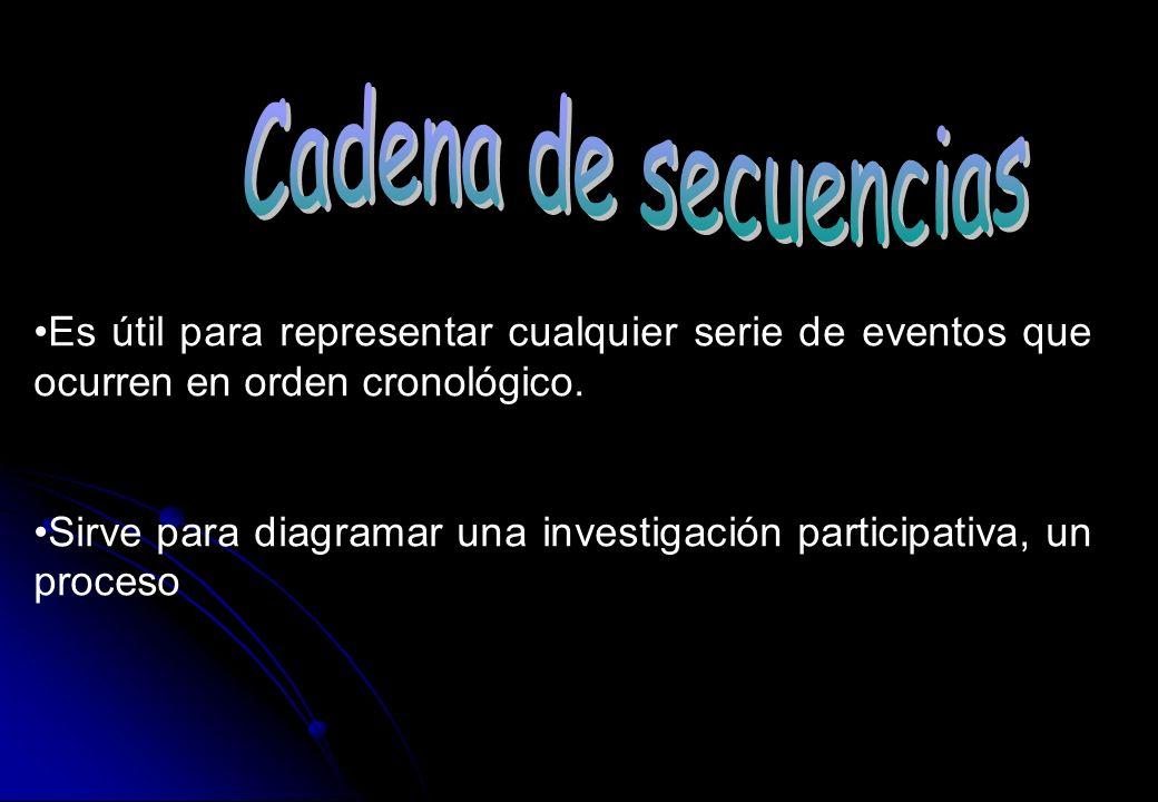 Cadena de secuencias Es útil para representar cualquier serie de eventos que ocurren en orden cronológico.