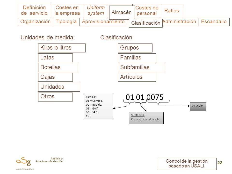 01 01 0075 Unidades de medida: Clasificación: Kilos o litros Grupos