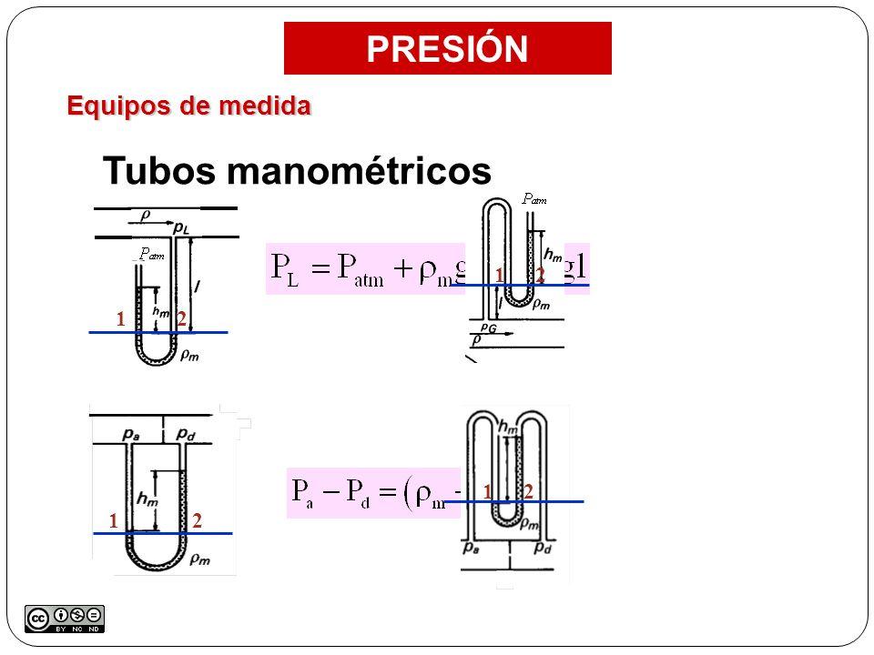 PRESIÓN Equipos de medida Tubos manométricos 1 2 1 2 1 2 1 2