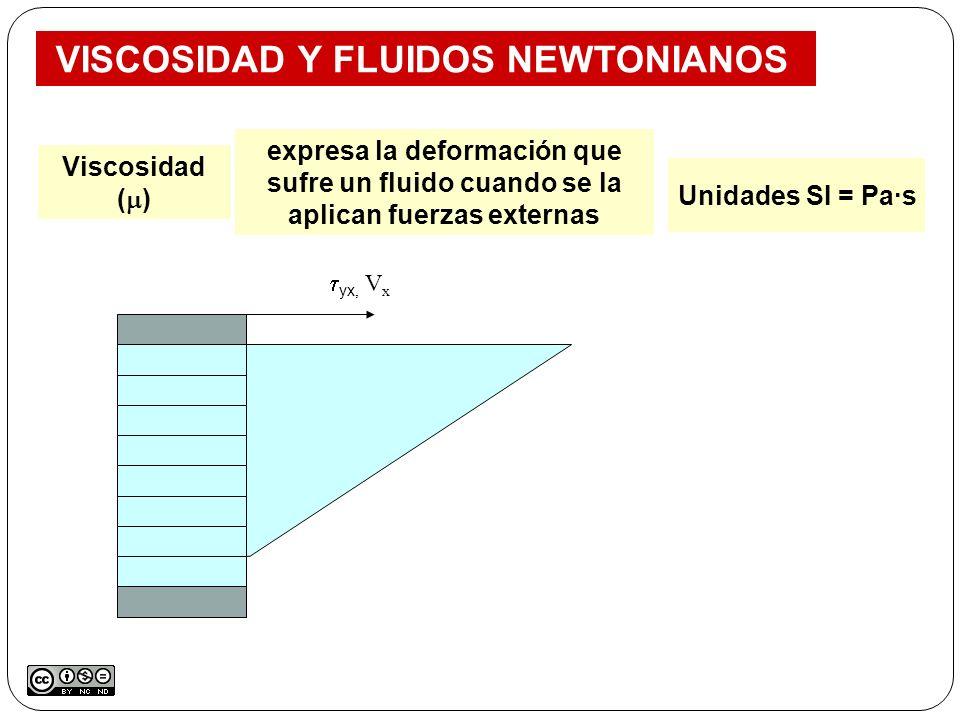 VISCOSIDAD Y FLUIDOS NEWTONIANOS