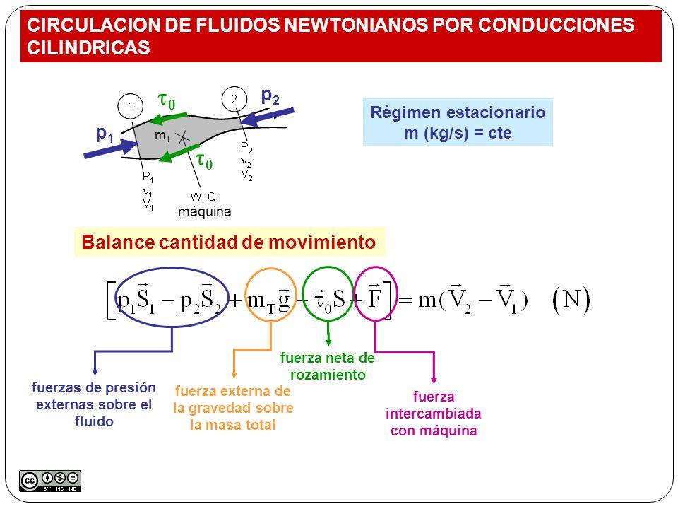 Balance cantidad de movimiento