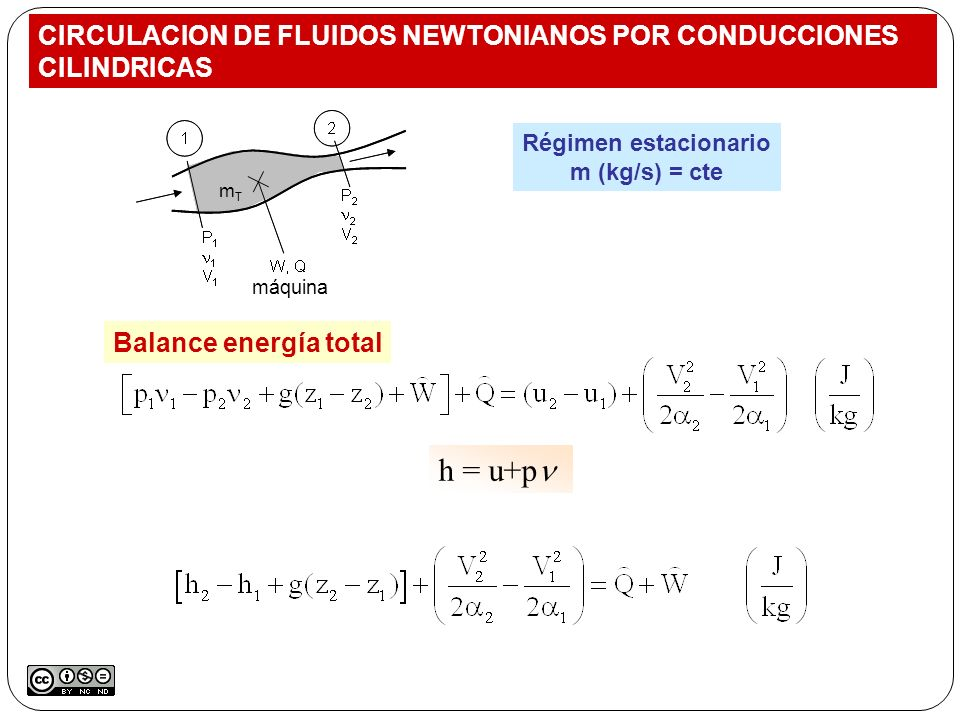 CIRCULACION DE FLUIDOS NEWTONIANOS POR CONDUCCIONES CILINDRICAS