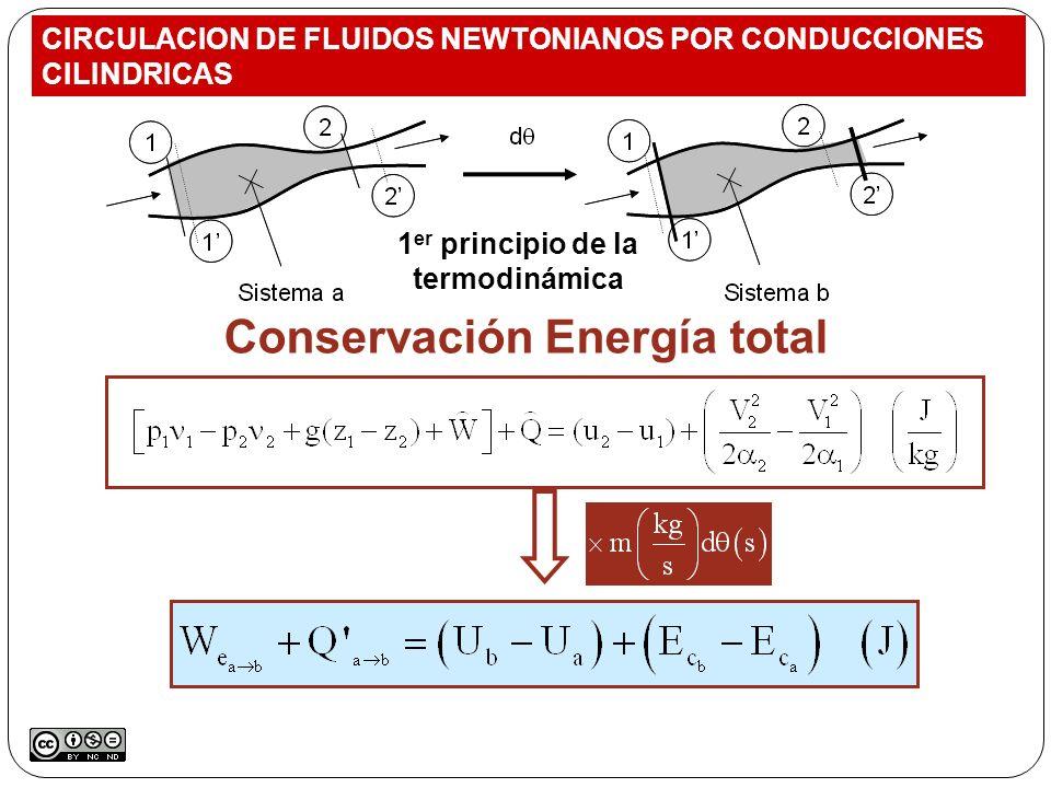1er principio de la termodinámica Conservación Energía total