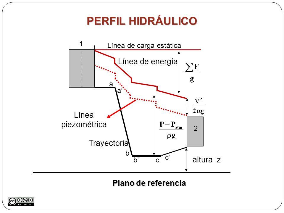 Línea de carga estática