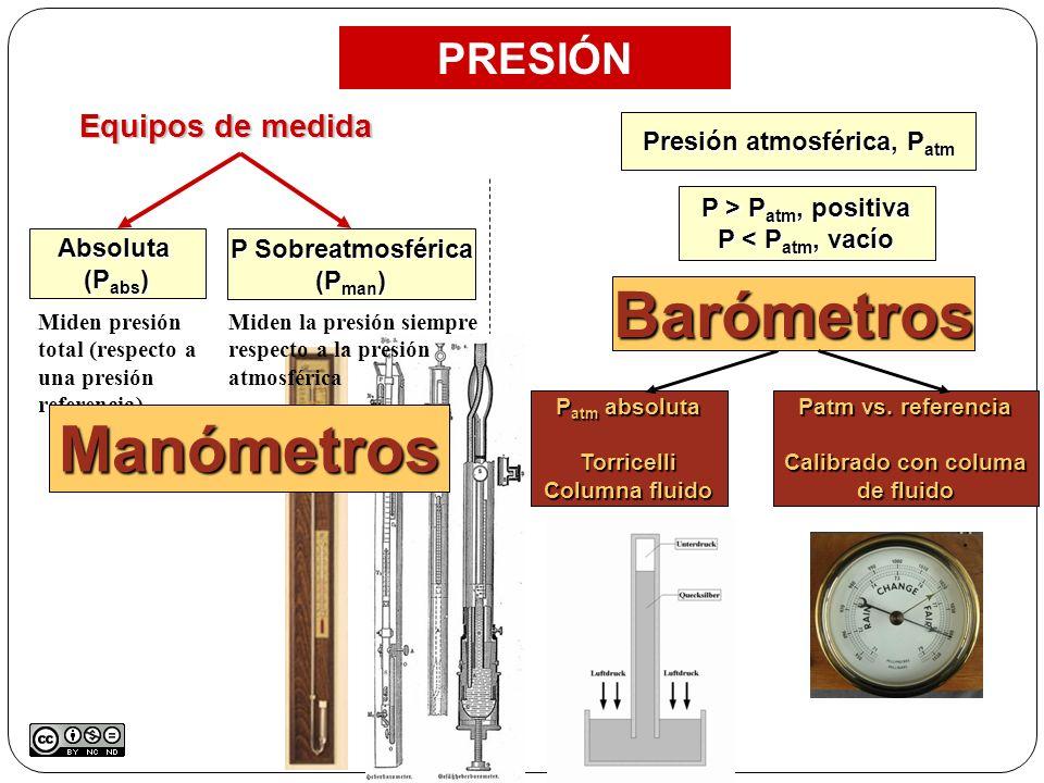 Presión atmosférica, Patm