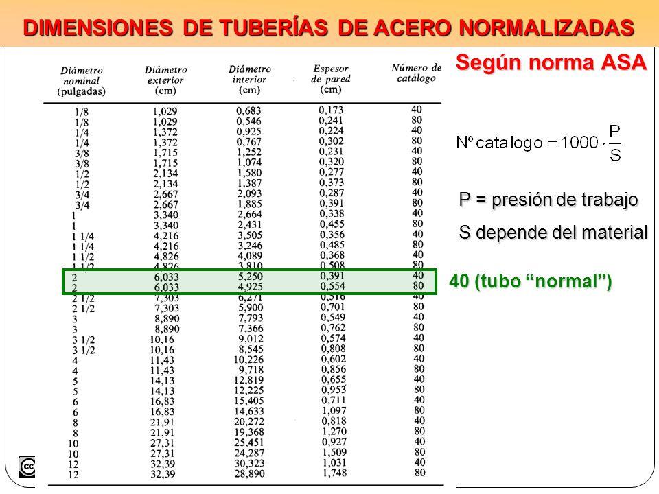 DIMENSIONES DE TUBERÍAS DE ACERO NORMALIZADAS