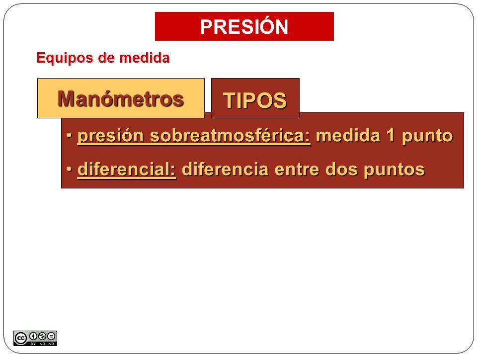 TIPOS Manómetros PRESIÓN presión sobreatmosférica: medida 1 punto