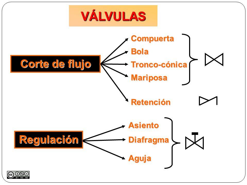 VÁLVULAS Corte de flujo Regulación Compuerta Bola Tronco-cónica