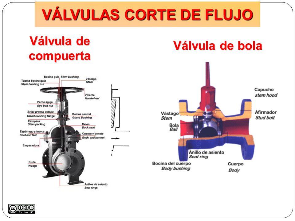 VÁLVULAS CORTE DE FLUJO