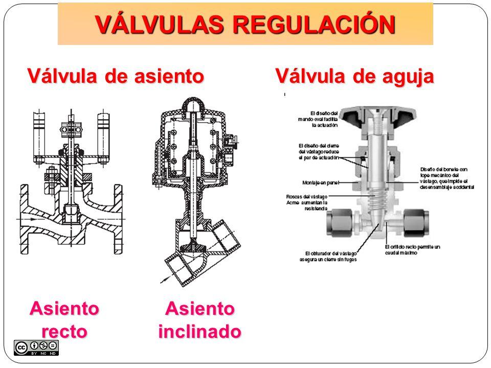 VÁLVULAS REGULACIÓN Válvula de asiento Válvula de aguja Asiento recto