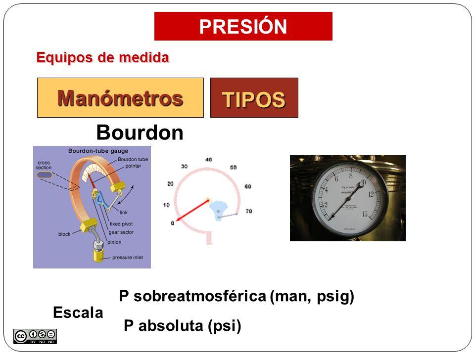 TIPOS Manómetros Bourdon PRESIÓN P sobreatmosférica (man, psig) Escala
