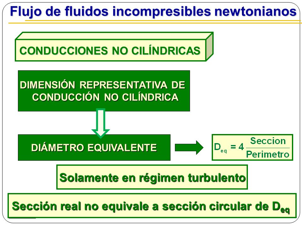 DIMENSIÓN REPRESENTATIVA DE CONDUCCIÓN NO CILÍNDRICA