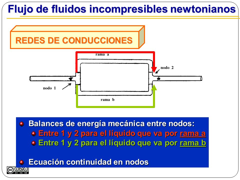 Flujo de fluidos incompresibles newtonianos