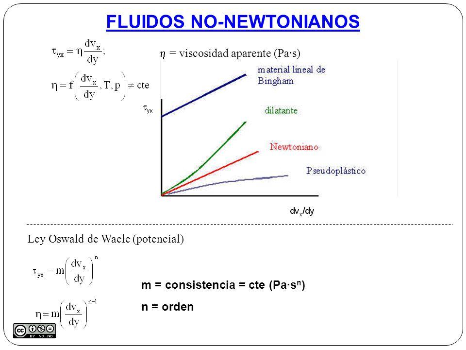 FLUIDOS NO-NEWTONIANOS