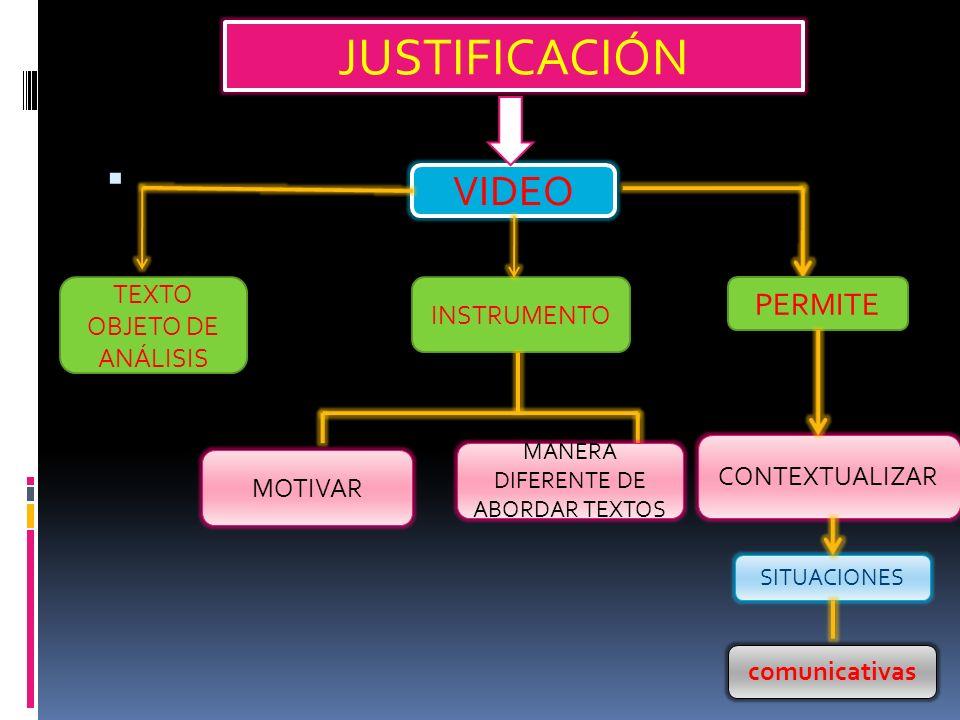 JUSTIFICACIÓN VIDEO PERMITE TEXTO OBJETO DE ANÁLISIS INSTRUMENTO
