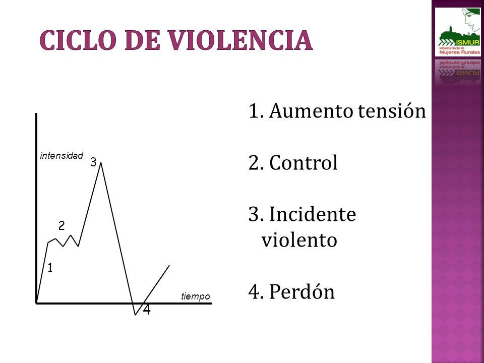 Ciclo de Violencia 1. Aumento tensión 2. Control 3. Incidente violento
