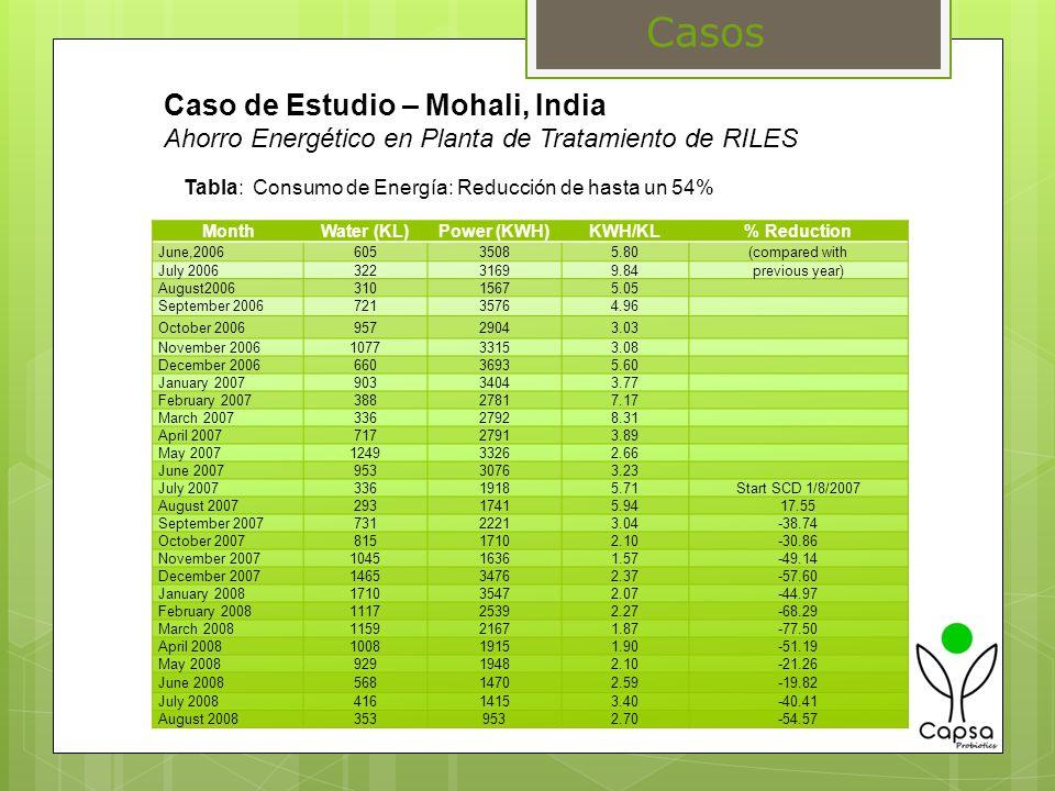 Tabla: Consumo de Energía: Reducción de hasta un 54%