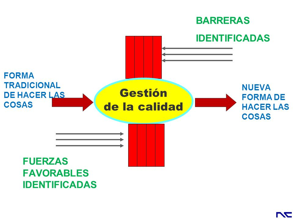 Gestión de la calidad BARRERAS IDENTIFICADAS