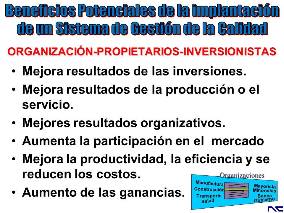 ORGANIZACIÓN-PROPIETARIOS-INVERSIONISTAS